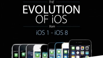 Эволюция iOS: от iPhone 2G к торжеству минимализма